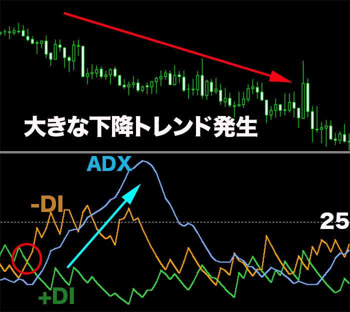 攻略手法②2本のDI線とADXを利用した順張り手法