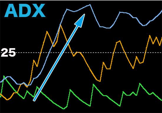 攻略手法①ADXを利用して相場の勢いを見極める