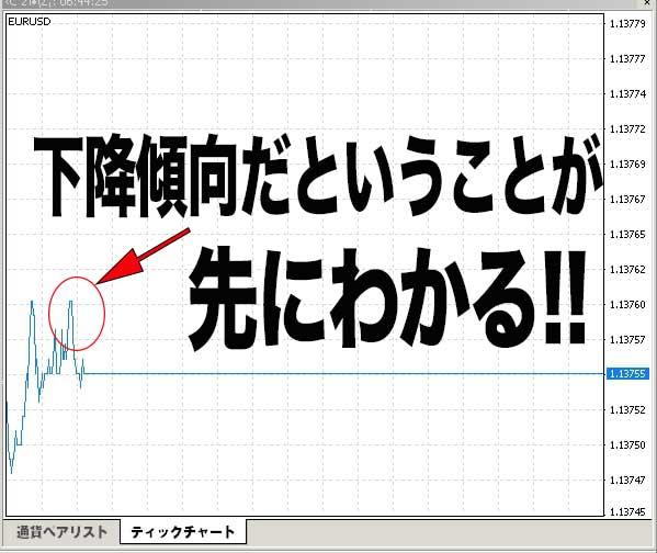 おすすめチャート①ティックチャート
