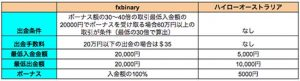FXbinary(FXバイナリー)を他のバイナリー業者と比較してどうか?
