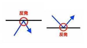 【パターン1:跳ね返り(反発)】