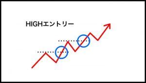 ①上値、下値を切り上げていることを確認できたところで、HIGHにエントリー