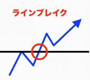 【パターン2:ラインブレイク】