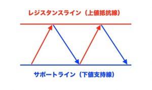 レジスタンスライン/サポートライン