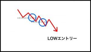 ②上値、下値を切り下げていることを確認できたところで、LOWにエントリー