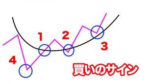 買いのシグナル4つのパターン
