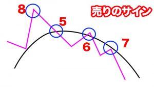 売りのシグナル4つのパターン