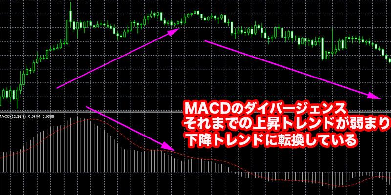 MACDのダイバージェンス