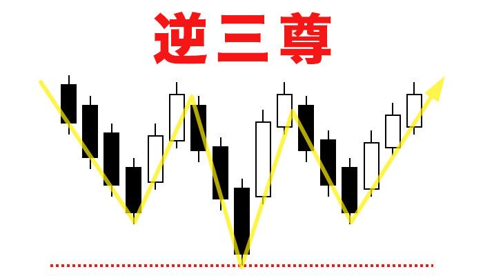 基本チャートパターン②酒田五法の三川(トリプルボトム)
