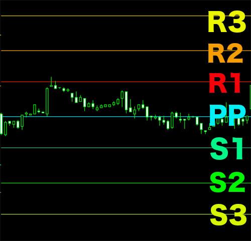PP+RSIで5分取引逆張り攻略