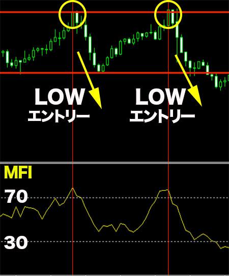 攻略手法①MFI+レジサポラインでエントリーポイントを決める