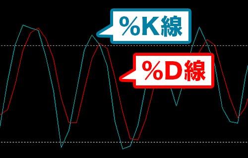 ストキャスティクスの%K線と%D線とは